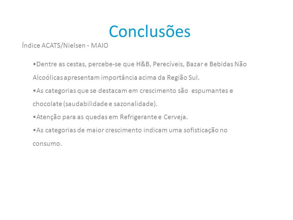 Conclusões Índice ACATS/Nielsen - MAIO
