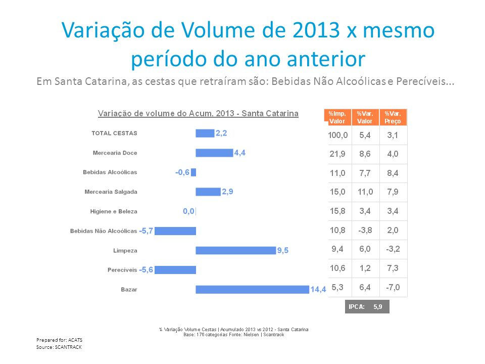 Variação de Volume de 2013 x mesmo período do ano anterior