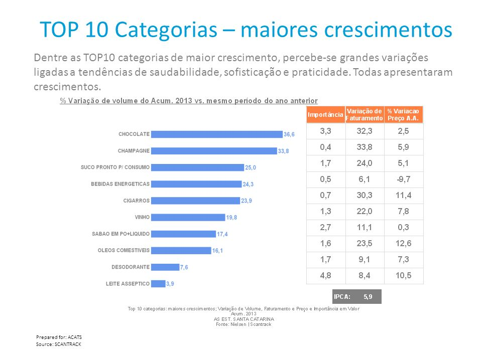 TOP 10 Categorias – maiores crescimentos
