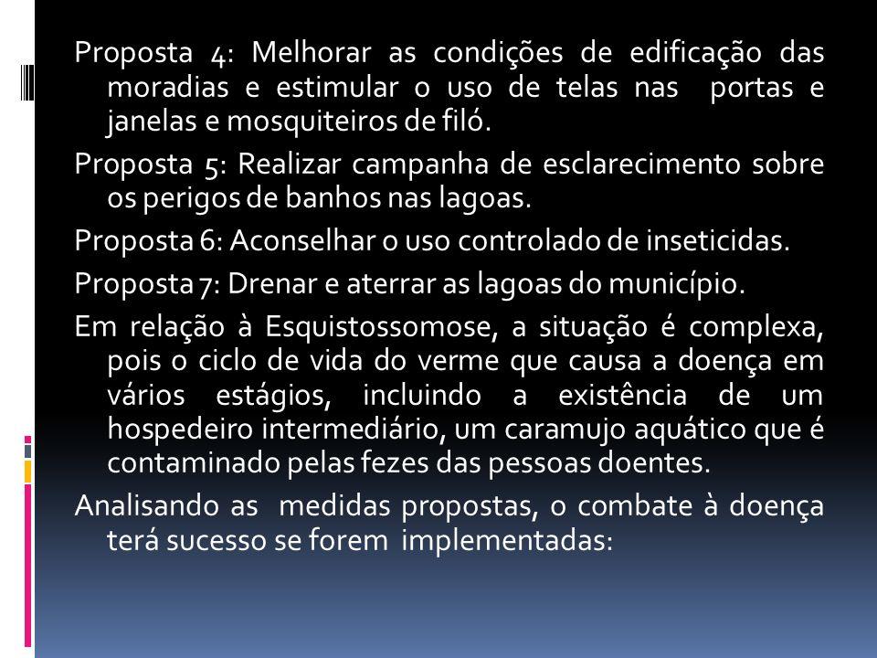 Proposta 4: Melhorar as condições de edificação das moradias e estimular o uso de telas nas portas e janelas e mosquiteiros de filó.