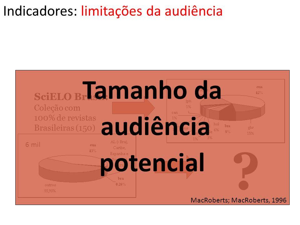 Tamanho da audiência potencial Indicadores: limitações da audiência