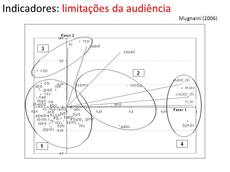Indicadores: limitações da audiência