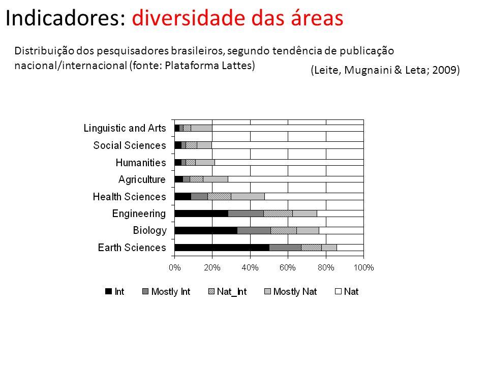 Indicadores: diversidade das áreas