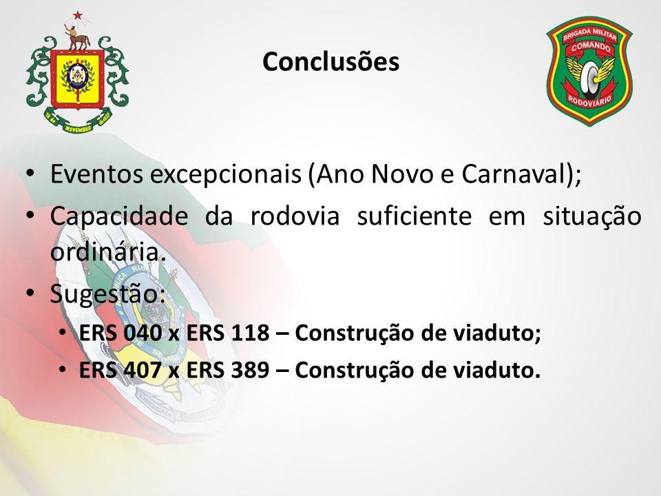 Eventos excepcionais (Ano Novo e Carnaval);