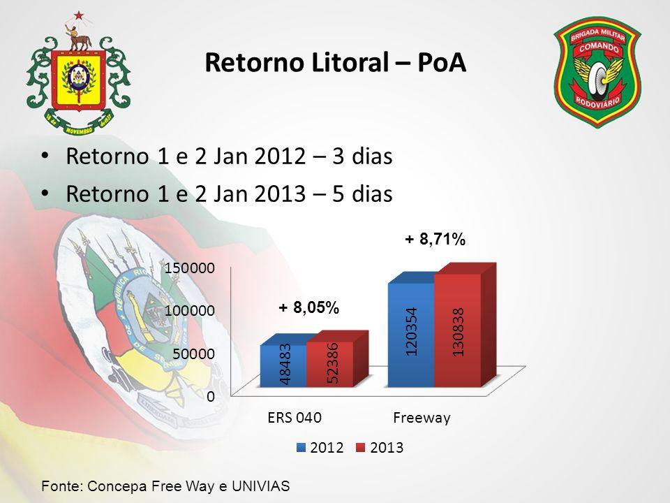 Retorno Litoral – PoA Retorno 1 e 2 Jan 2012 – 3 dias
