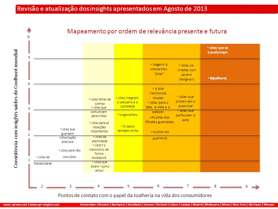 Revisão e atualização dos insights apresentados em Agosto de 2013