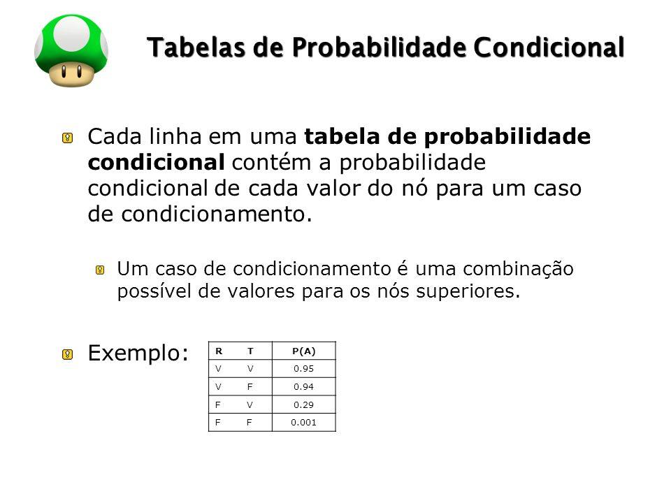 Tabelas de Probabilidade Condicional