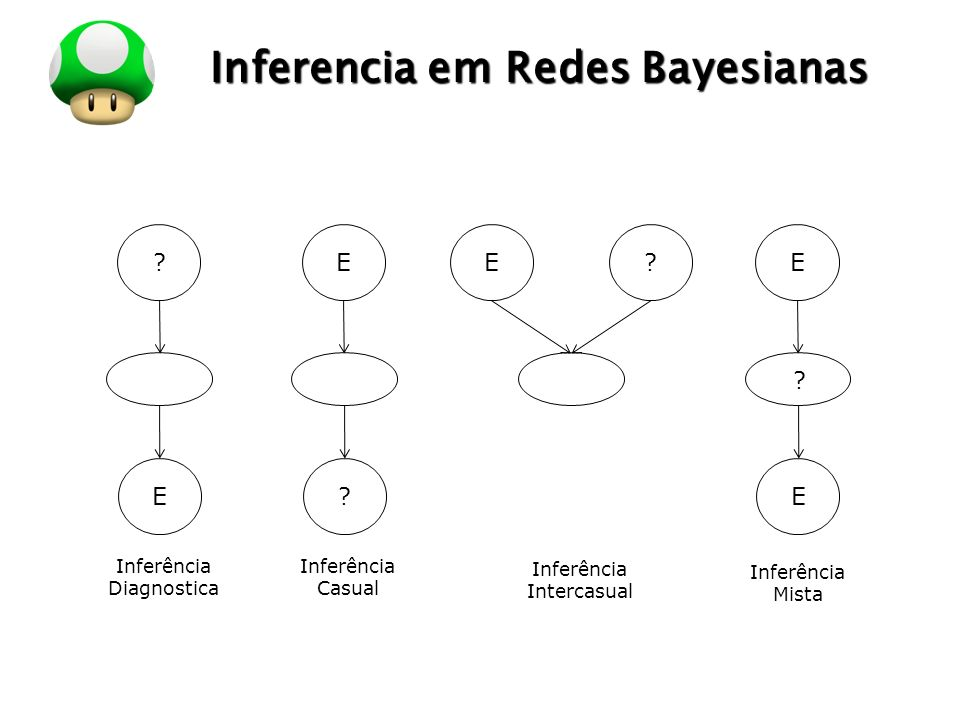 Inferencia em Redes Bayesianas