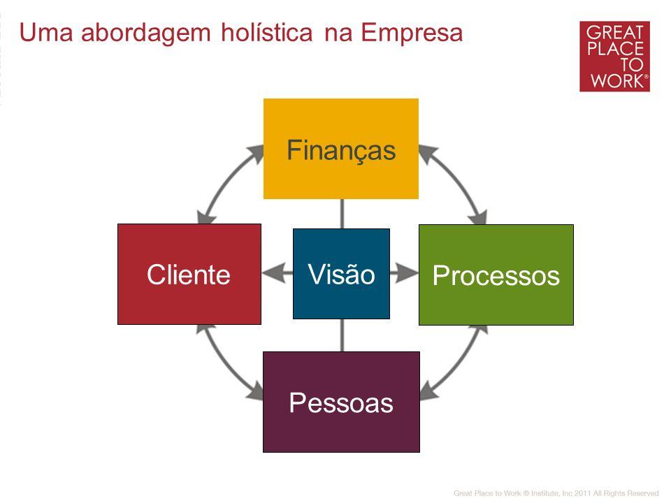 Finanças Cliente Visão Processos Pessoas