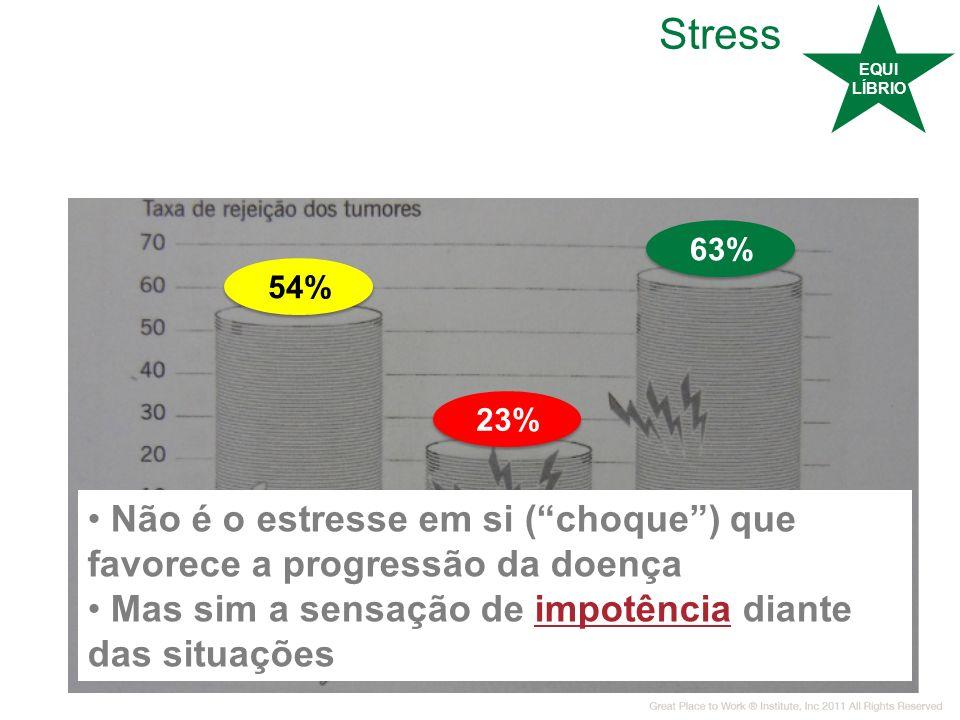 EQUI LÍBRIO. Stress. 63% 54% 23% Não é o estresse em si ( choque ) que favorece a progressão da doença.