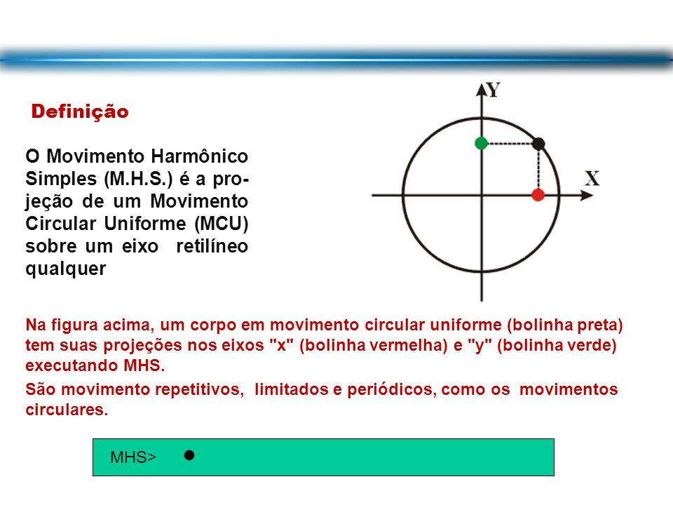 Definição O Movimento Harmônico Simples (M.H.S.) é a pro-jeção de um Movimento Circular Uniforme (MCU) sobre um eixo retilíneo qualquer.