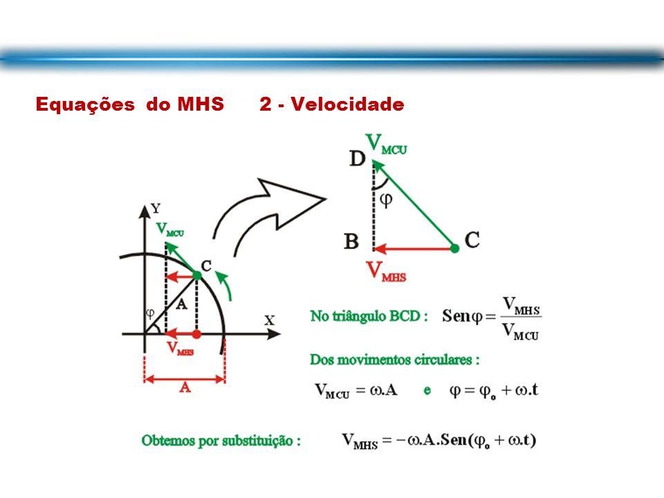 Equações do MHS 2 - Velocidade