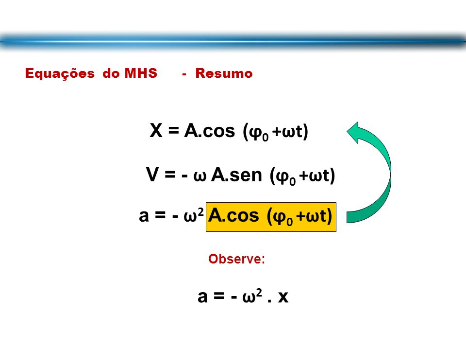 Equações do MHS - Resumo