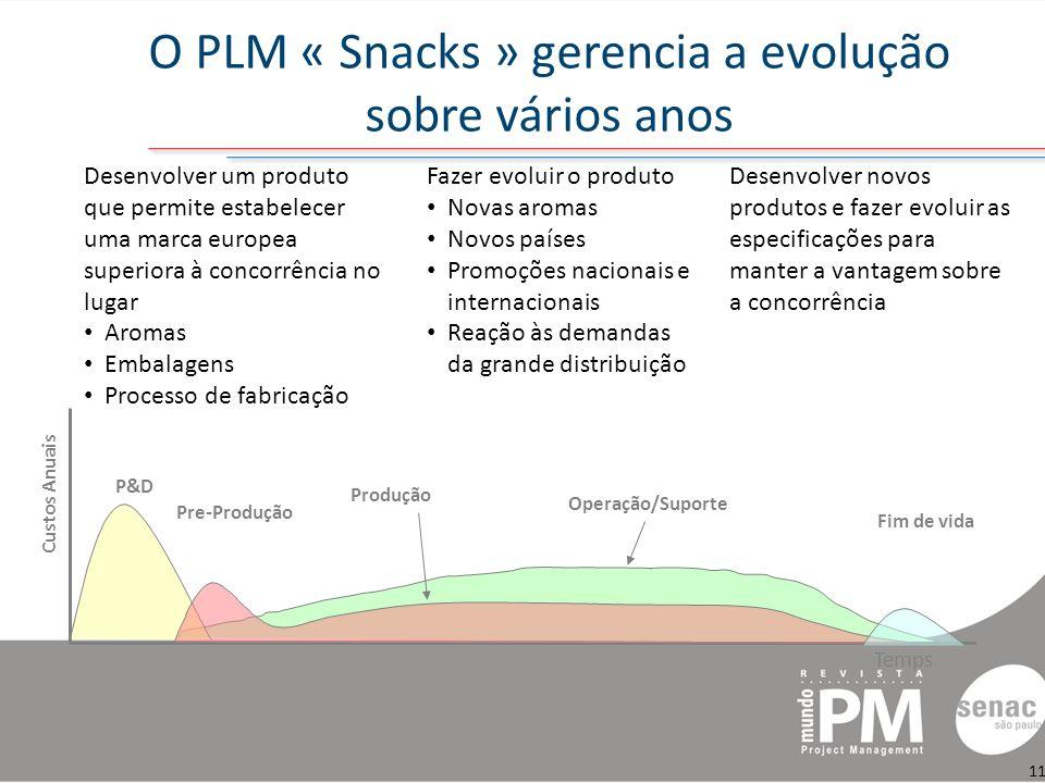 O PLM « Snacks » gerencia a evolução sobre vários anos