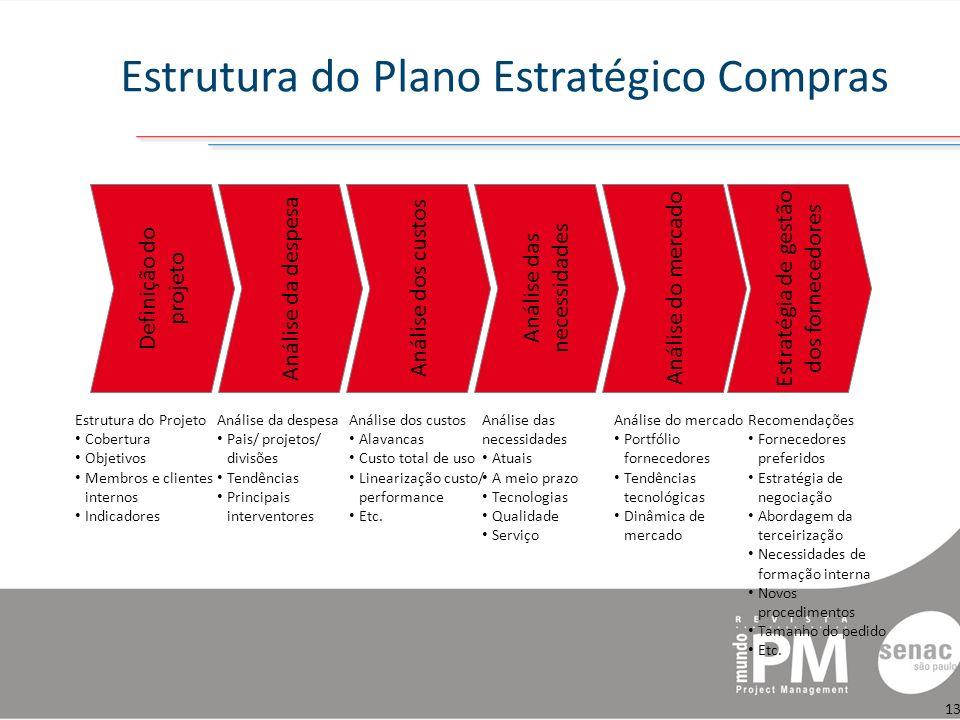 Estrutura do Plano Estratégico Compras