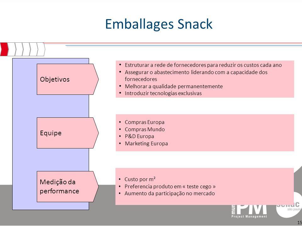 Emballages Snack Objetivos Equipe Medição da performance
