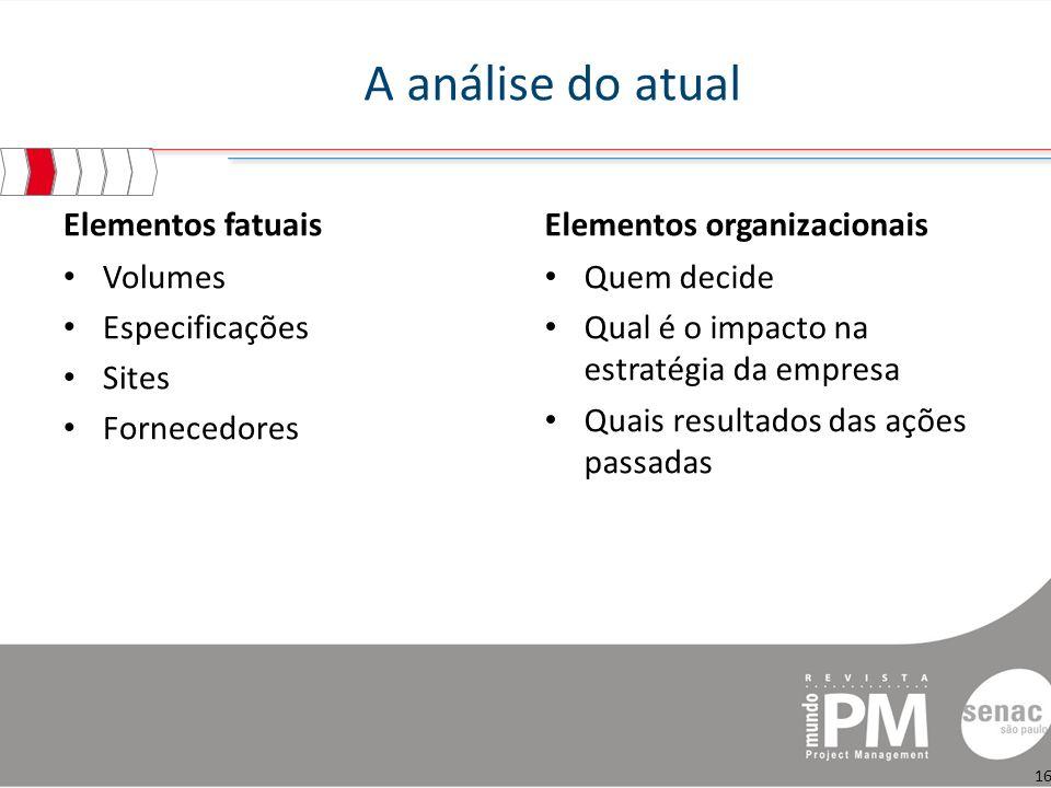 A análise do atual Elementos fatuais Elementos organizacionais Volumes