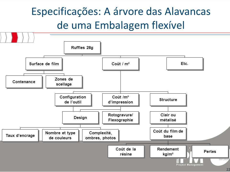 Especificações: A árvore das Alavancas de uma Embalagem flexível
