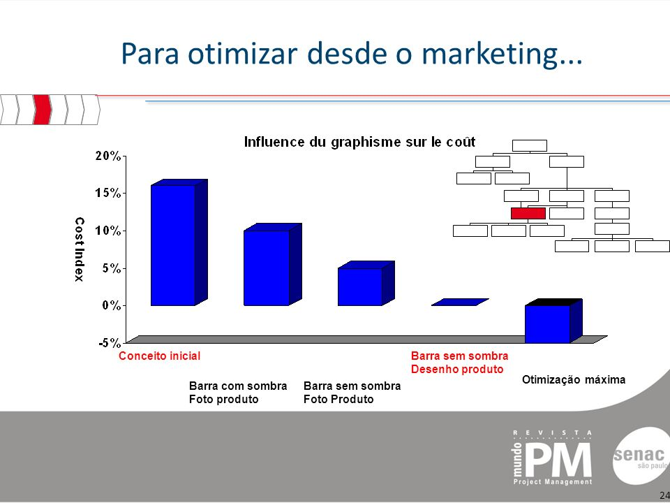 Para otimizar desde o marketing...