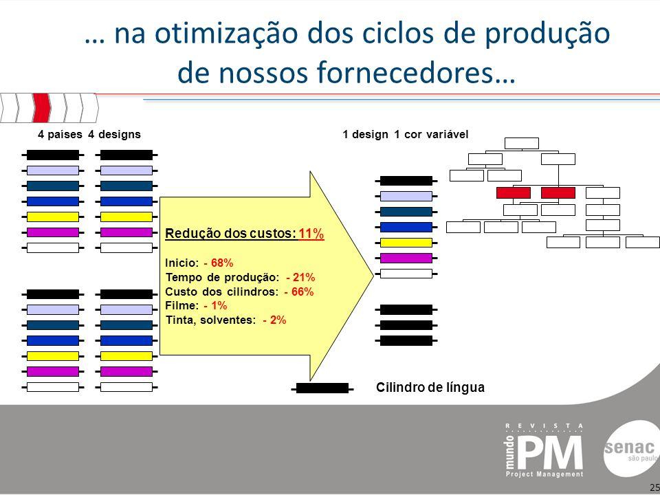 … na otimização dos ciclos de produção de nossos fornecedores…