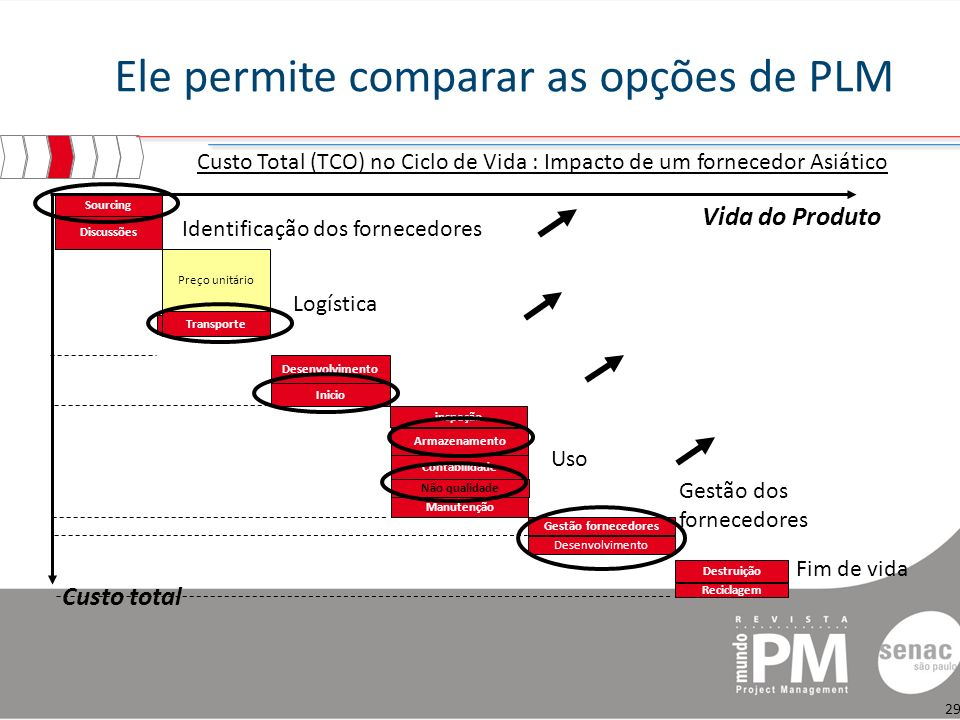 Ele permite comparar as opções de PLM