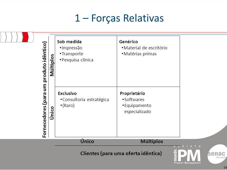 1 – Forças Relativas Fornecedores (para um produto idêntico) Único
