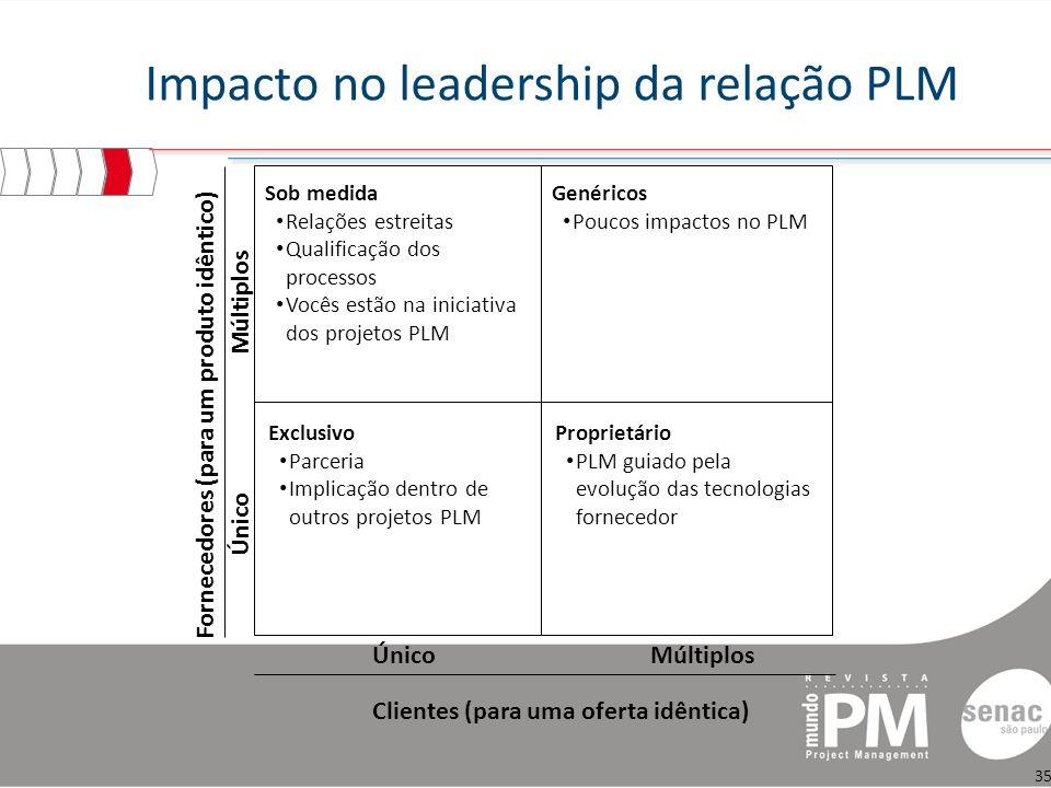 Impacto no leadership da relação PLM