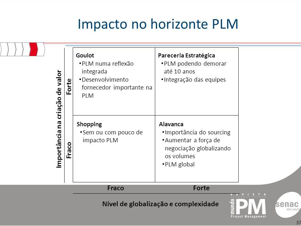 Impacto no horizonte PLM