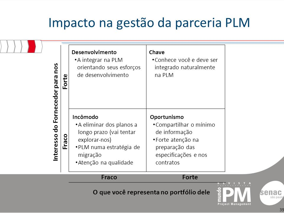 Impacto na gestão da parceria PLM