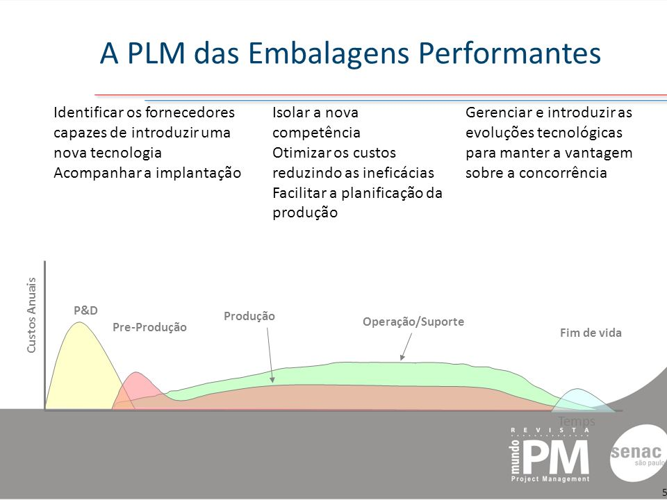 A PLM das Embalagens Performantes