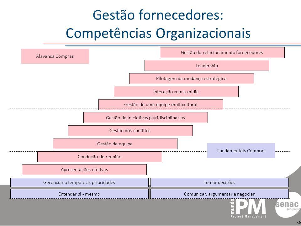Gestão fornecedores: Competências Organizacionais
