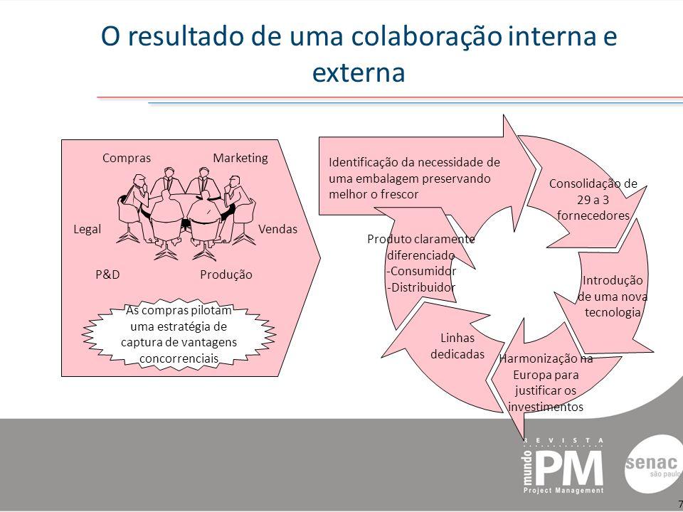 O resultado de uma colaboração interna e externa