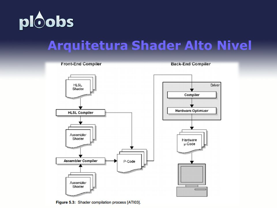 Arquitetura Shader Alto Nivel