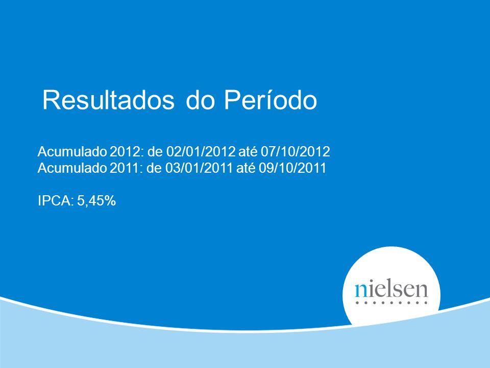 Resultados do Período Acumulado 2012: de 02/01/2012 até 07/10/2012