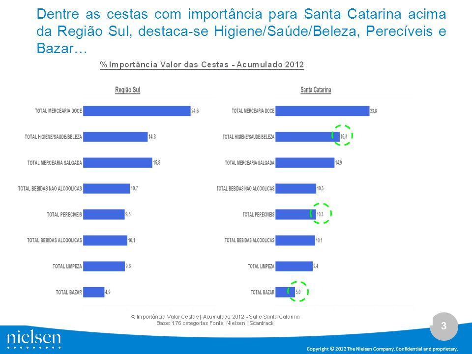 Dentre as cestas com importância para Santa Catarina acima da Região Sul, destaca-se Higiene/Saúde/Beleza, Perecíveis e Bazar…