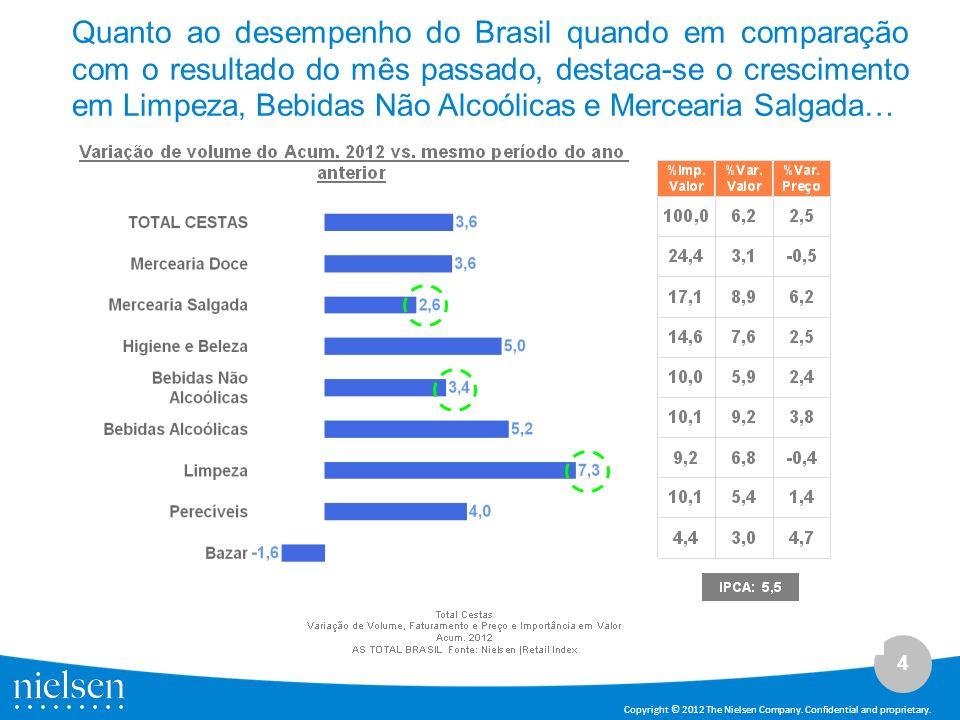 Quanto ao desempenho do Brasil quando em comparação com o resultado do mês passado, destaca-se o crescimento em Limpeza, Bebidas Não Alcoólicas e Mercearia Salgada…