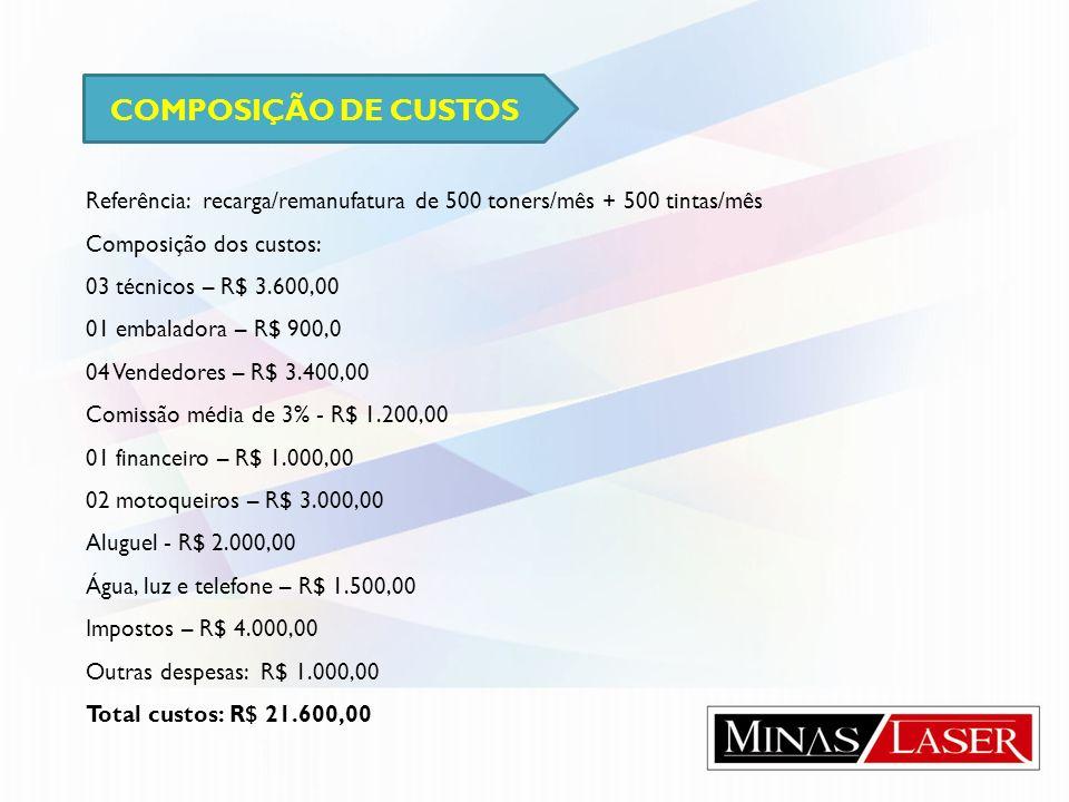 COMPOSIÇÃO DE CUSTOS Referência: recarga/remanufatura de 500 toners/mês + 500 tintas/mês. Composição dos custos: