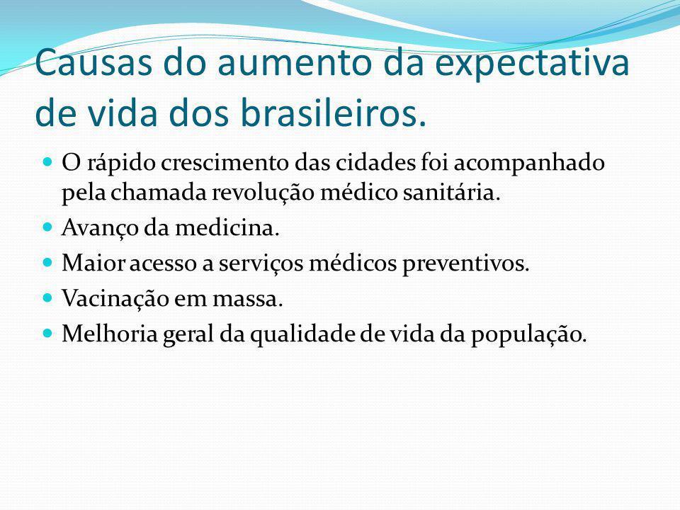 Causas do aumento da expectativa de vida dos brasileiros.