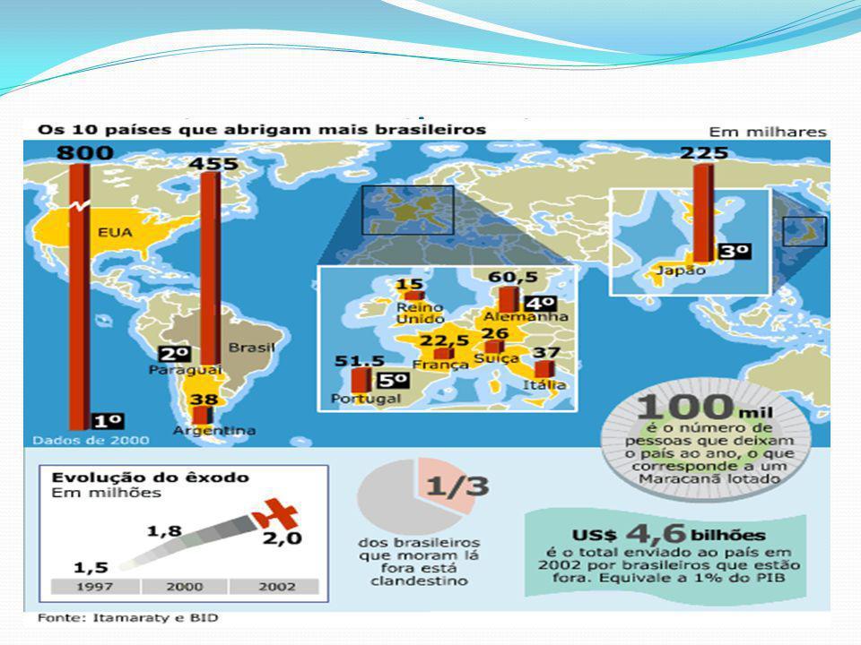 Hoje, o Brasil Emigrante