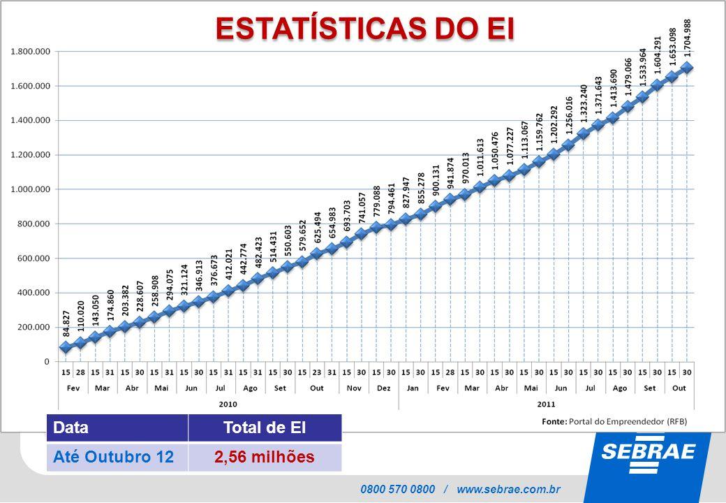 ESTATÍSTICAS DO EI Data Total de EI Até Outubro 12 2,56 milhões