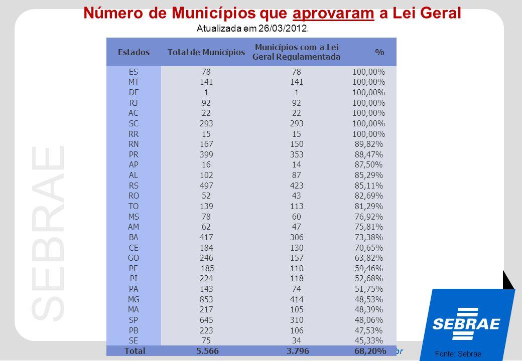 Número de Municípios que aprovaram a Lei Geral