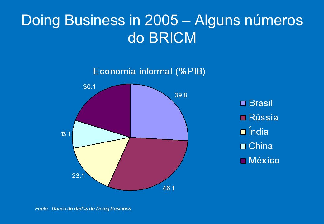 Doing Business in 2005 – Alguns números do BRICM