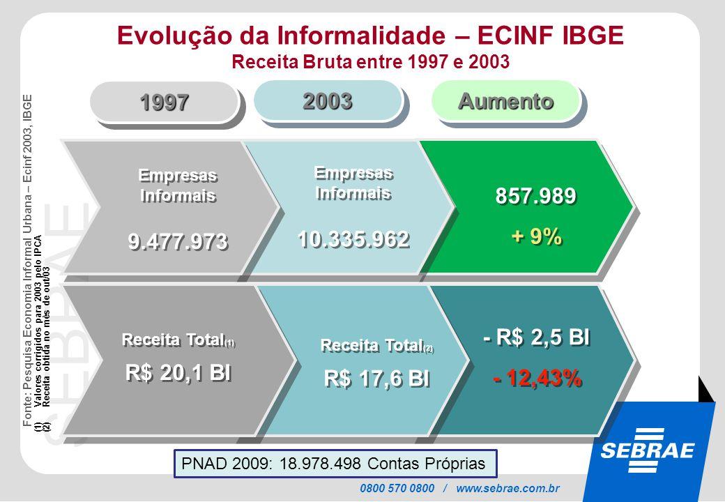 Evolução da Informalidade – ECINF IBGE Receita Bruta entre 1997 e 2003
