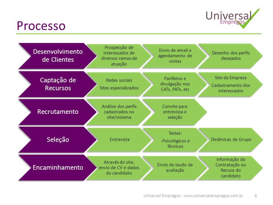 Processo Universal Empregos - www.universalempregos.com.br