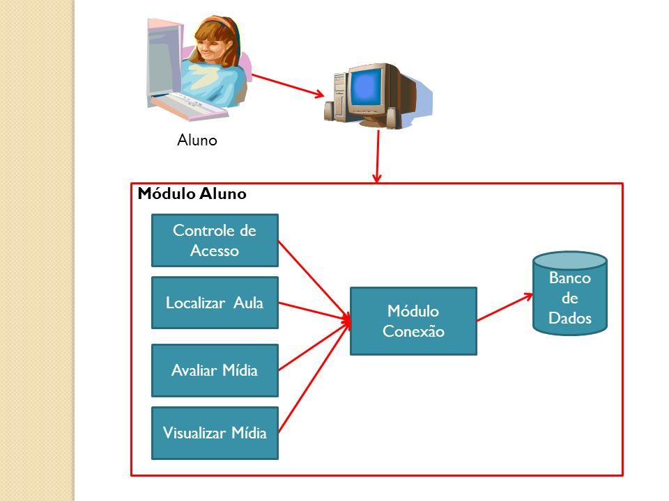 Aluno Módulo Aluno. Controle de Acesso. Módulo Conexão. Banco de Dados. Localizar Aula. Visualizar Mídia.