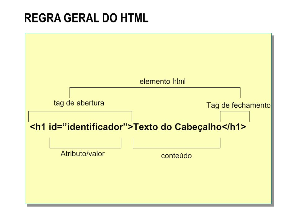 REGRA GERAL DO HTML html