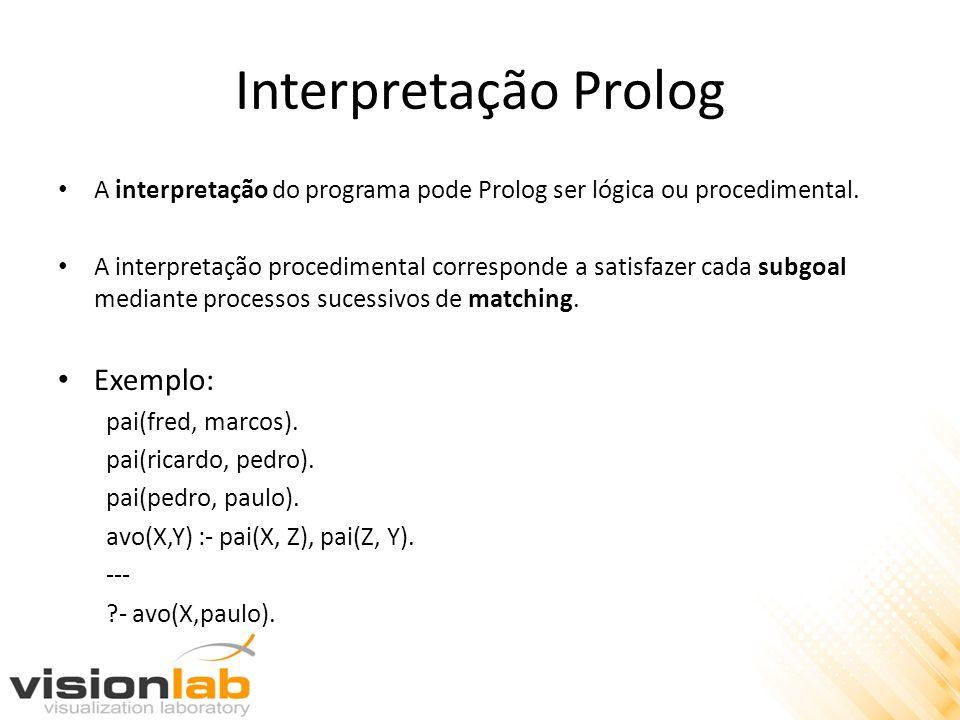 Interpretação Prolog Exemplo: