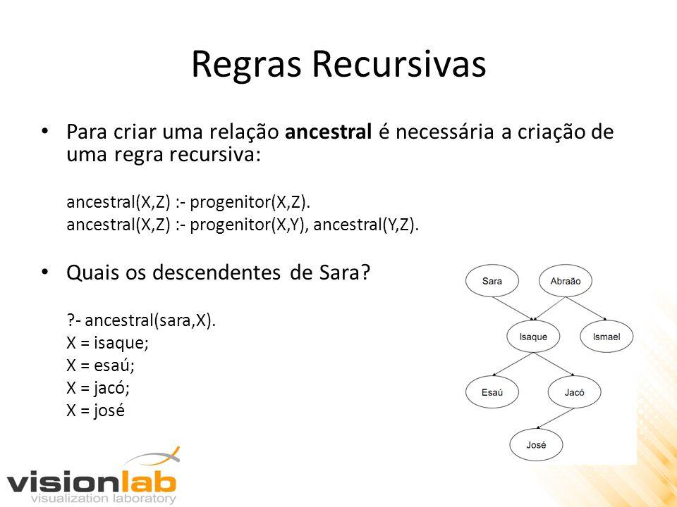 Regras Recursivas Para criar uma relação ancestral é necessária a criação de uma regra recursiva: ancestral(X,Z) :- progenitor(X,Z).