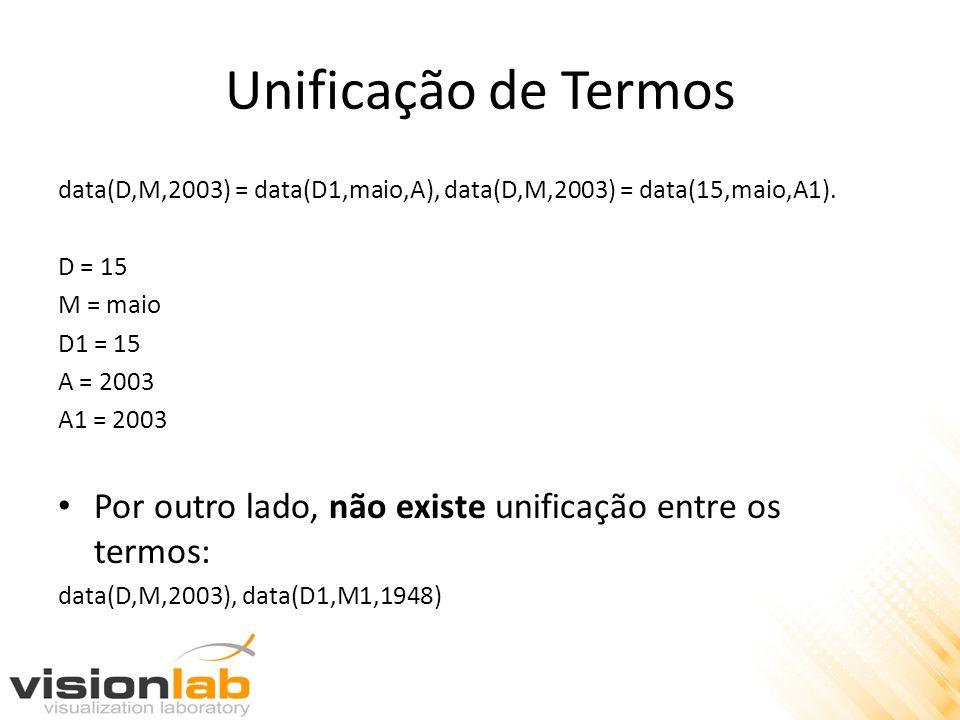 Unificação de Termos data(D,M,2003) = data(D1,maio,A), data(D,M,2003) = data(15,maio,A1). D = 15. M = maio.