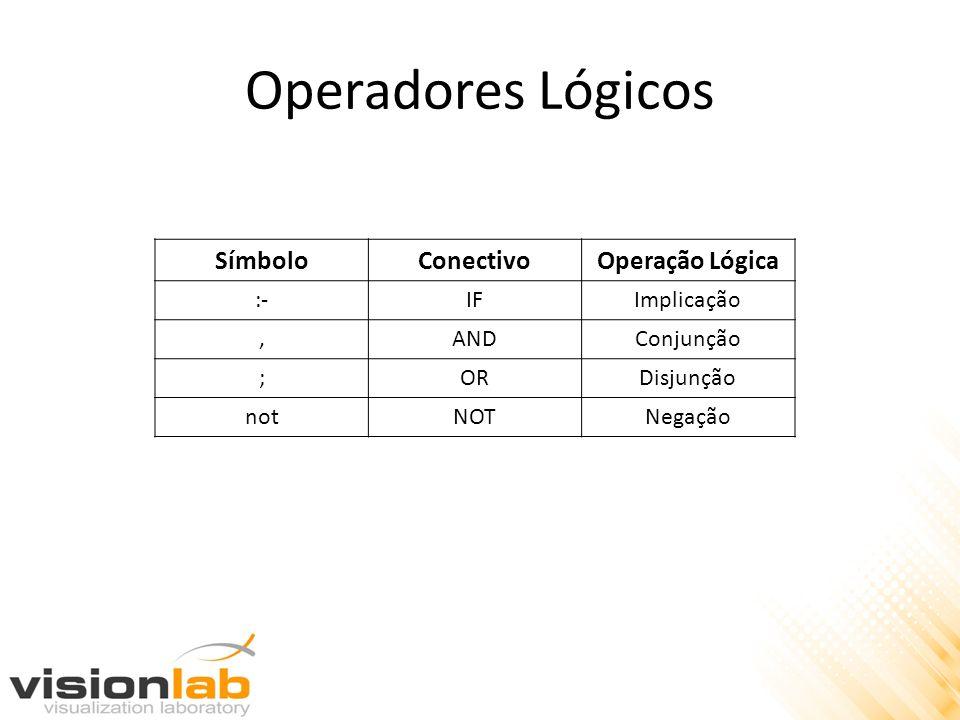 Operadores Lógicos Símbolo Conectivo Operação Lógica :- IF Implicação